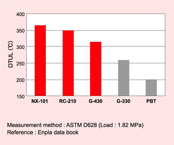 荷重たわみ温度(DTUL)比較 NX-101 RC-210 G-430 G-330 PBT